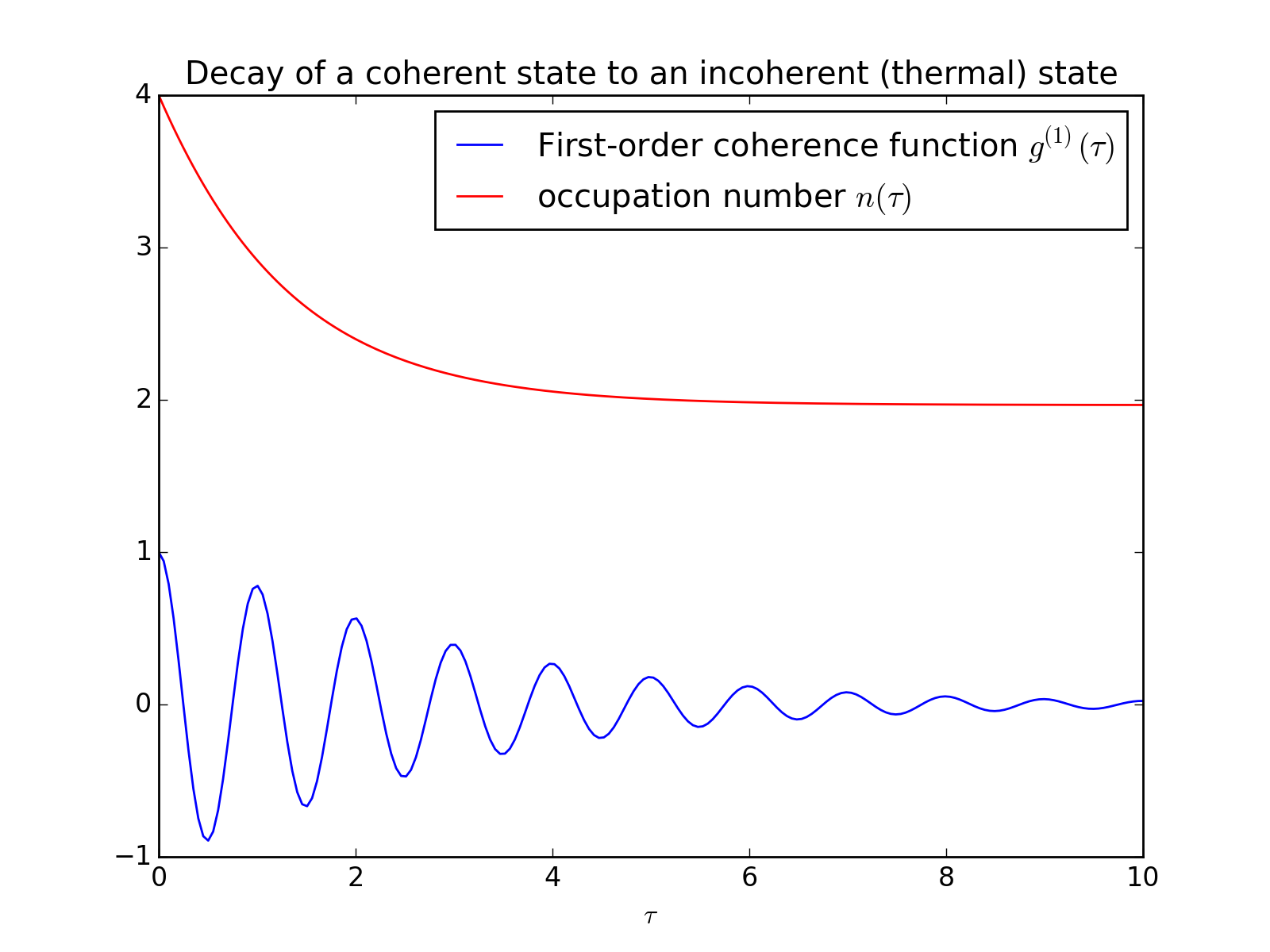 Two-time correlation functions — QuTiP 3 1 0 Documentation