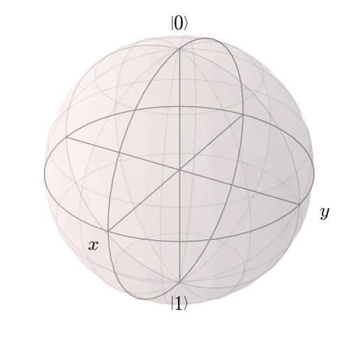 Plotting on the Bloch Sphere — QuTiP 3 1 0 Documentation