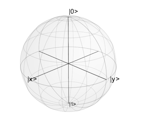 Plotting on the Bloch Sphere — QuTiP 3 1 0 Documentation