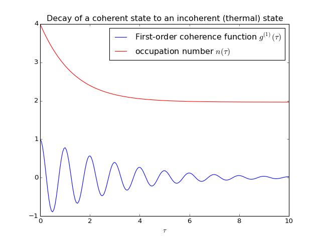 Two-time correlation functions — QuTiP 3 1 0 Documentation