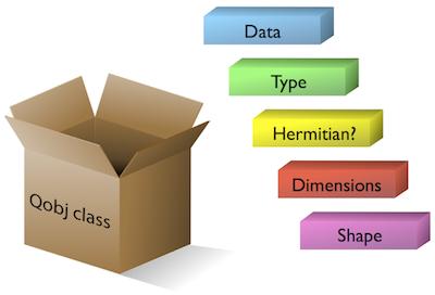Basic Operations on Quantum Objects — QuTiP 3 1 0 Documentation