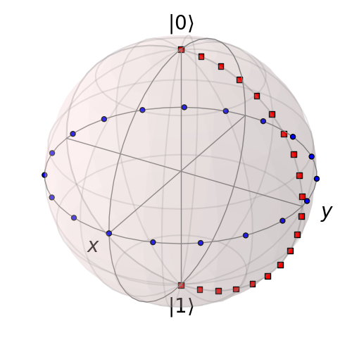 Plotting on the Bloch Sphere — QuTiP 4 1 Documentation