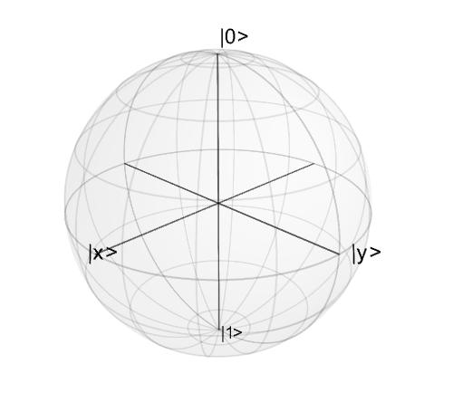 Plotting on the Bloch Sphere — QuTiP 4 1 Documentation